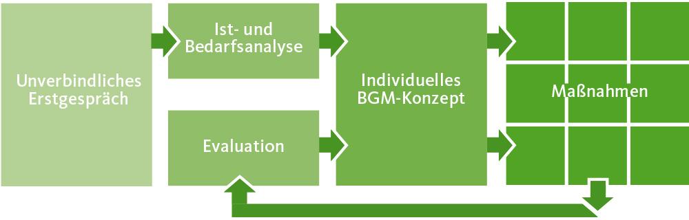 BGM Konzept